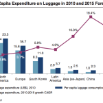 Global-luggage-market-trends-per-capita-expenses