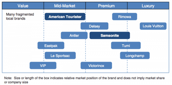Global-luggage-brands-positioning