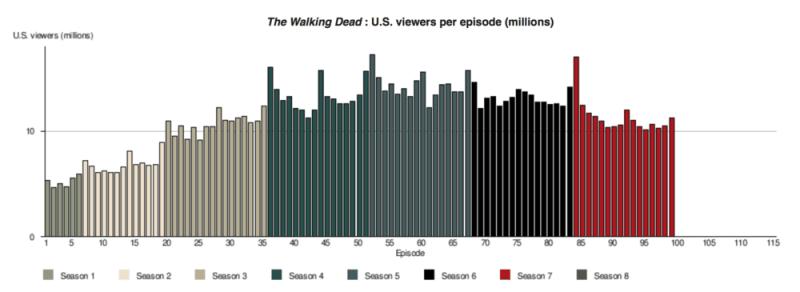 The-Walking-Dead-ratings