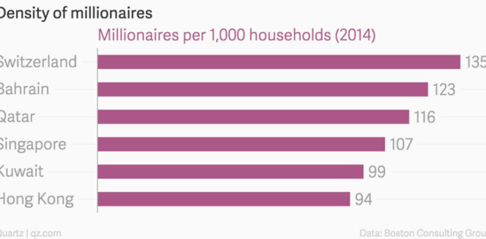 millionaires-per-country