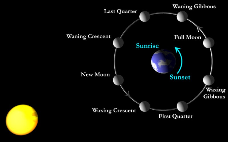 Moon-phases-explanation