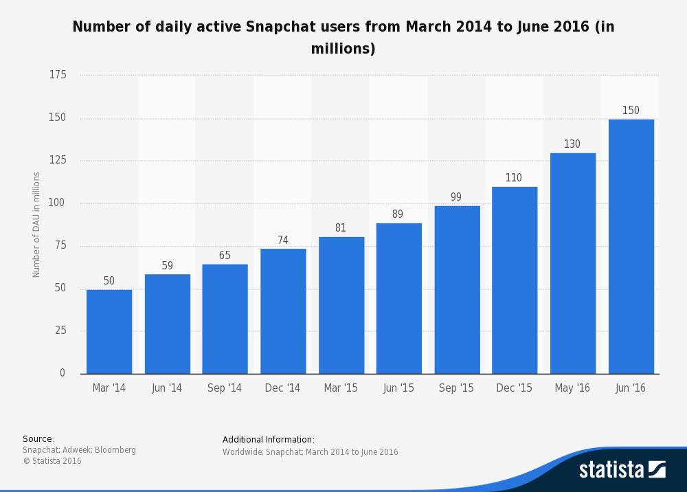 instagram-active-users