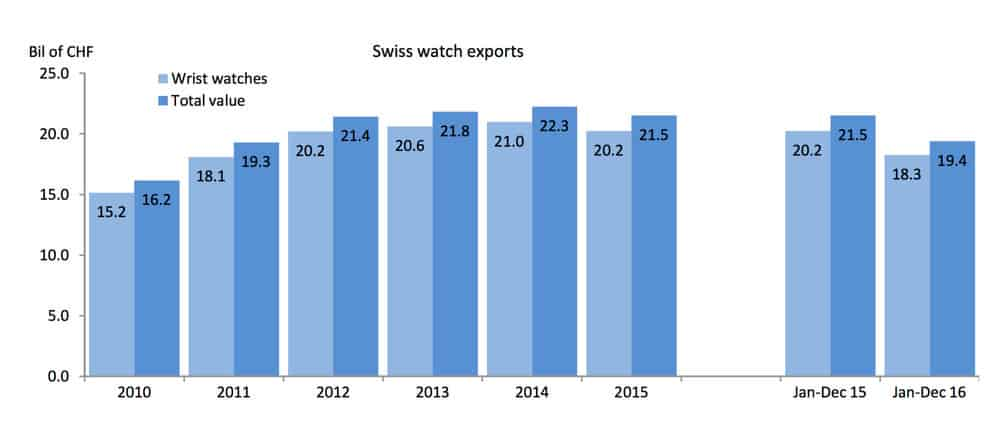 Swiss-watches-exports-evolution-since-2010