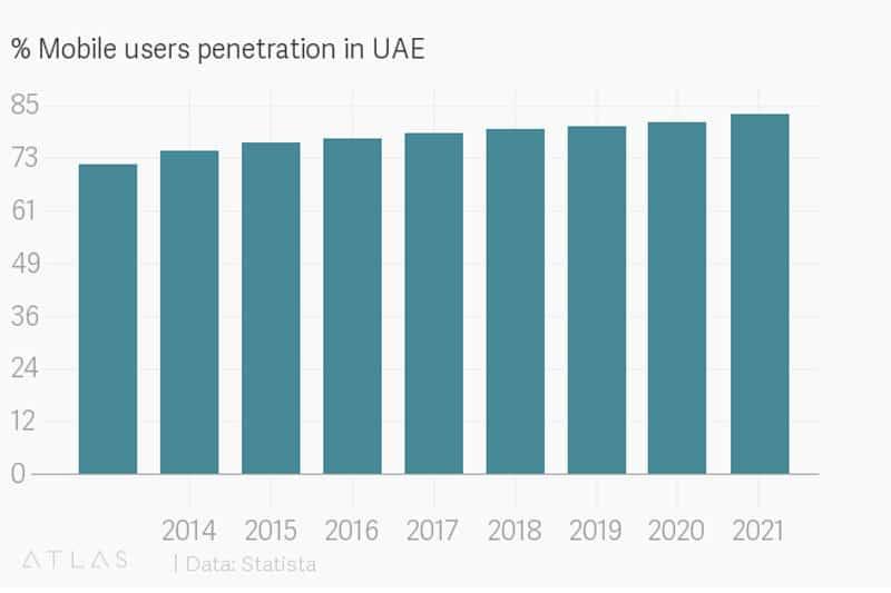 UAE-Mobile-users-penetration