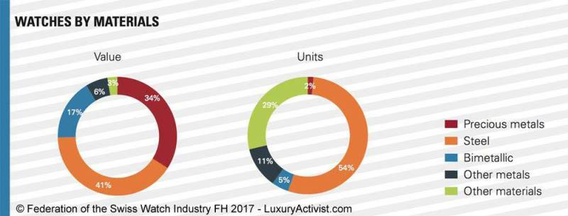 Watches-by-Materials-sales-numbers