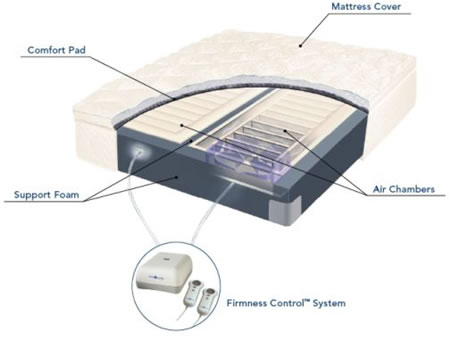 Select comforts Sleep number bed is superb