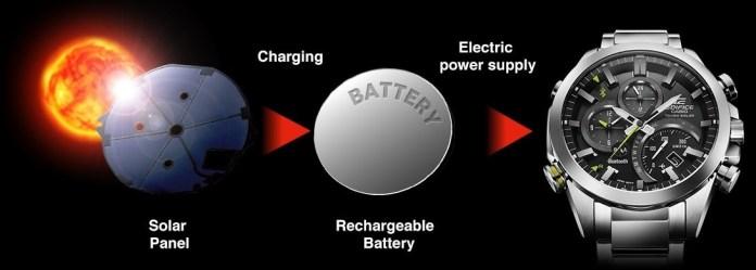 Casio Tough Solar Technology