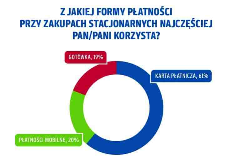 Wykres obrazujący procentowe odpowiedzi na pytanie: Z jakiej formy płatności przy zakupach stacjonarnych najczęściej Pan/Pani korzysta?