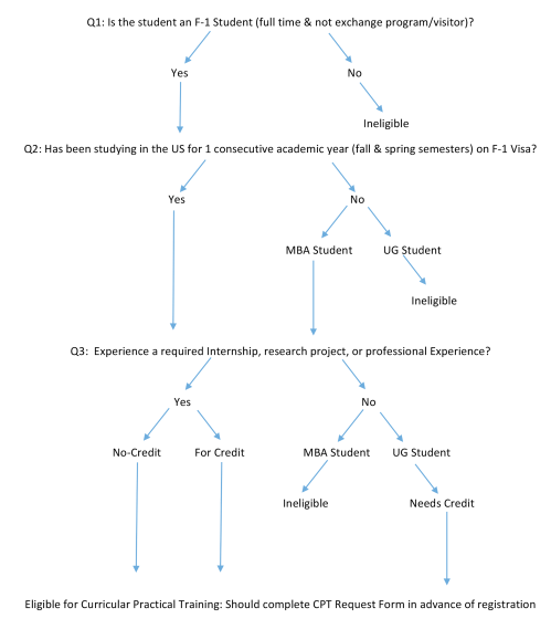 small resolution of eligibility eligibility flow chart