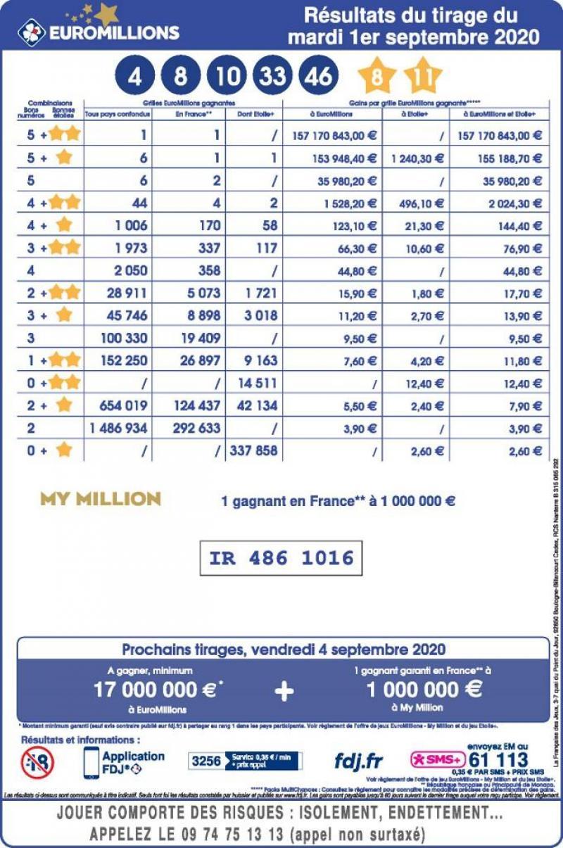 Euromillion Du 9 Avril 2019 : euromillion, avril, EuroMillions:, Français, Gagne, Millions, D'euros!