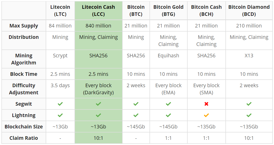 Litecoin Cash key comparisons