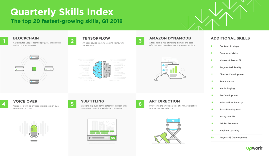 Upwork Quarterly Skills Index Q1 2018