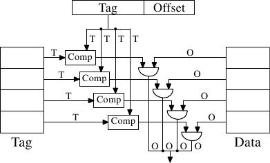 Memory part 2: CPU caches [LWN.net]