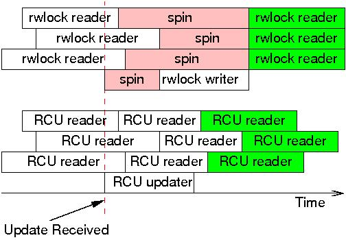 Comparison of RCU and rwlock update latency.