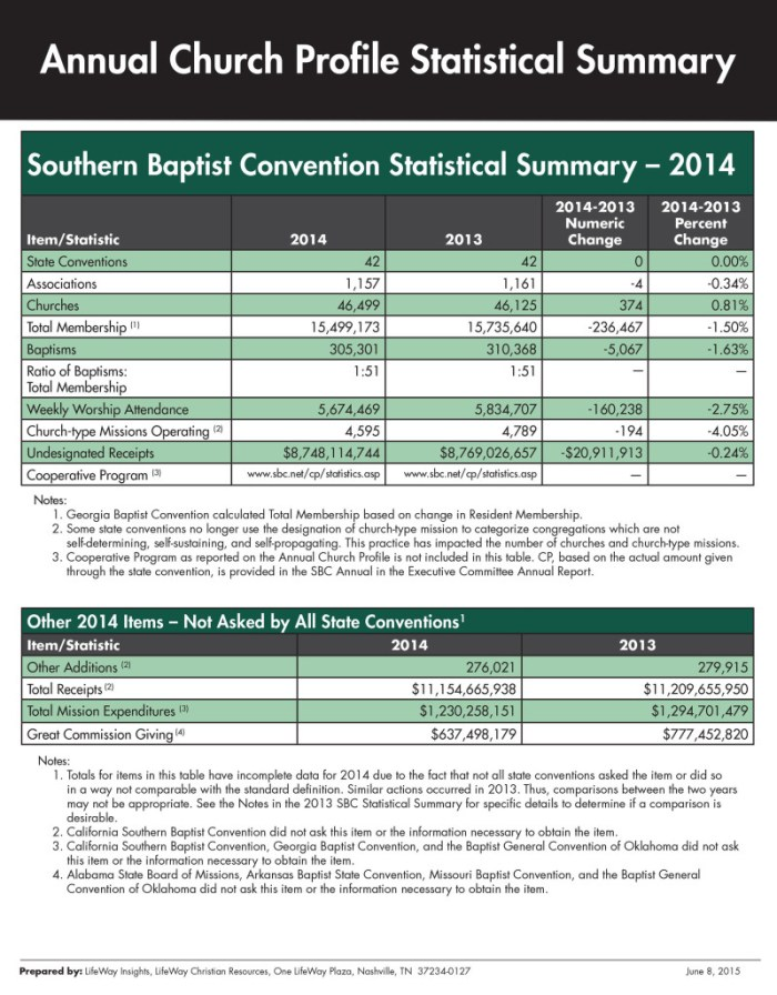Summary of the 2014 ACP