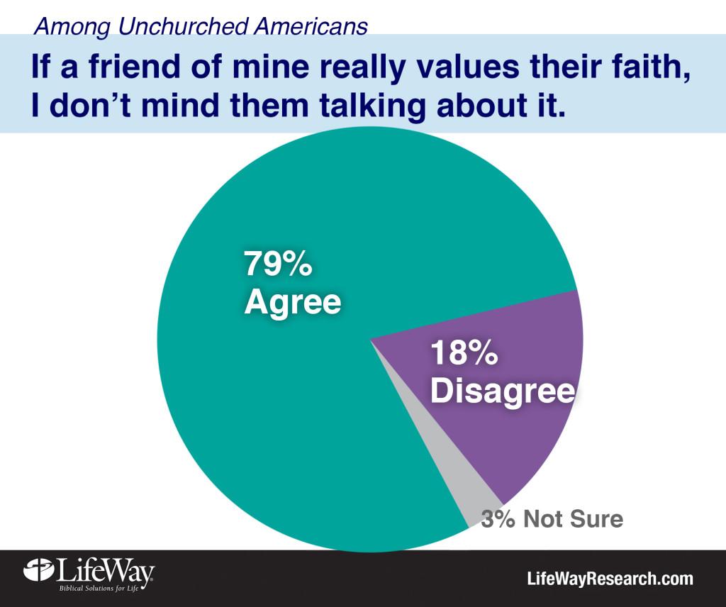 Talk about faith