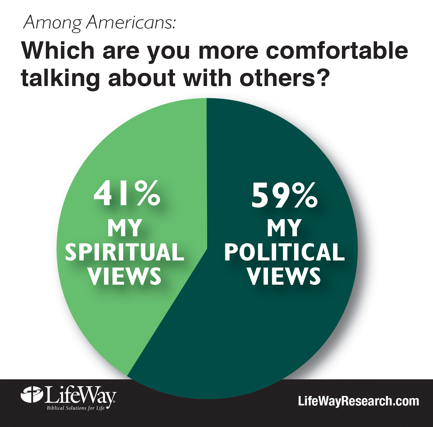 comfortable talking spiritual political LifeWay research