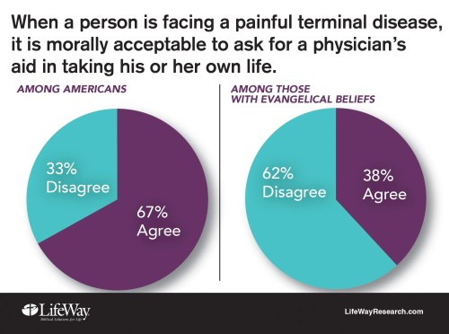 assisted suicide moral