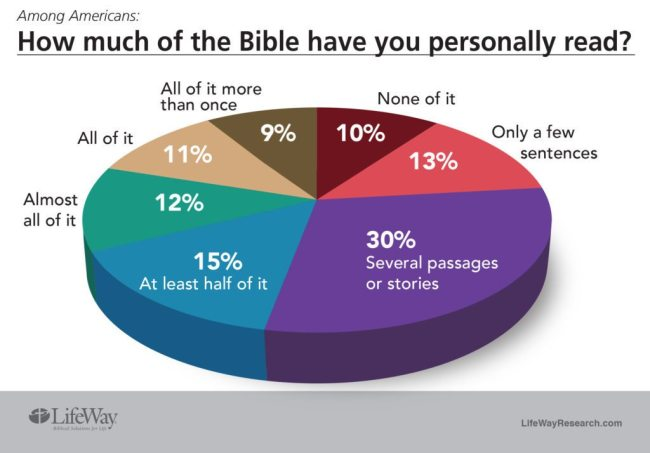 LifeWay Research: Americans are fond of the Bible, don't