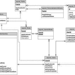 Entity Framework Diagram 2000 Celica Stereo Wiring Er Unmasa Dalha