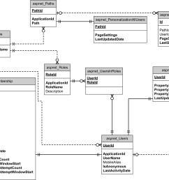 entity relationship diagram video club [ 6036 x 4291 Pixel ]
