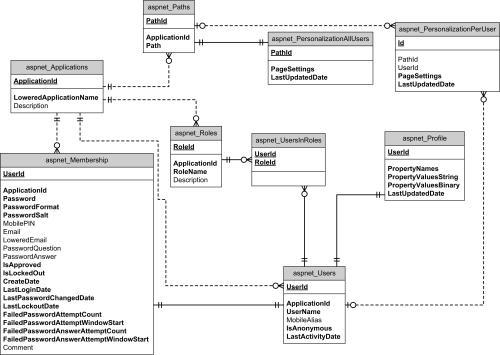small resolution of entity relationship diagram video club