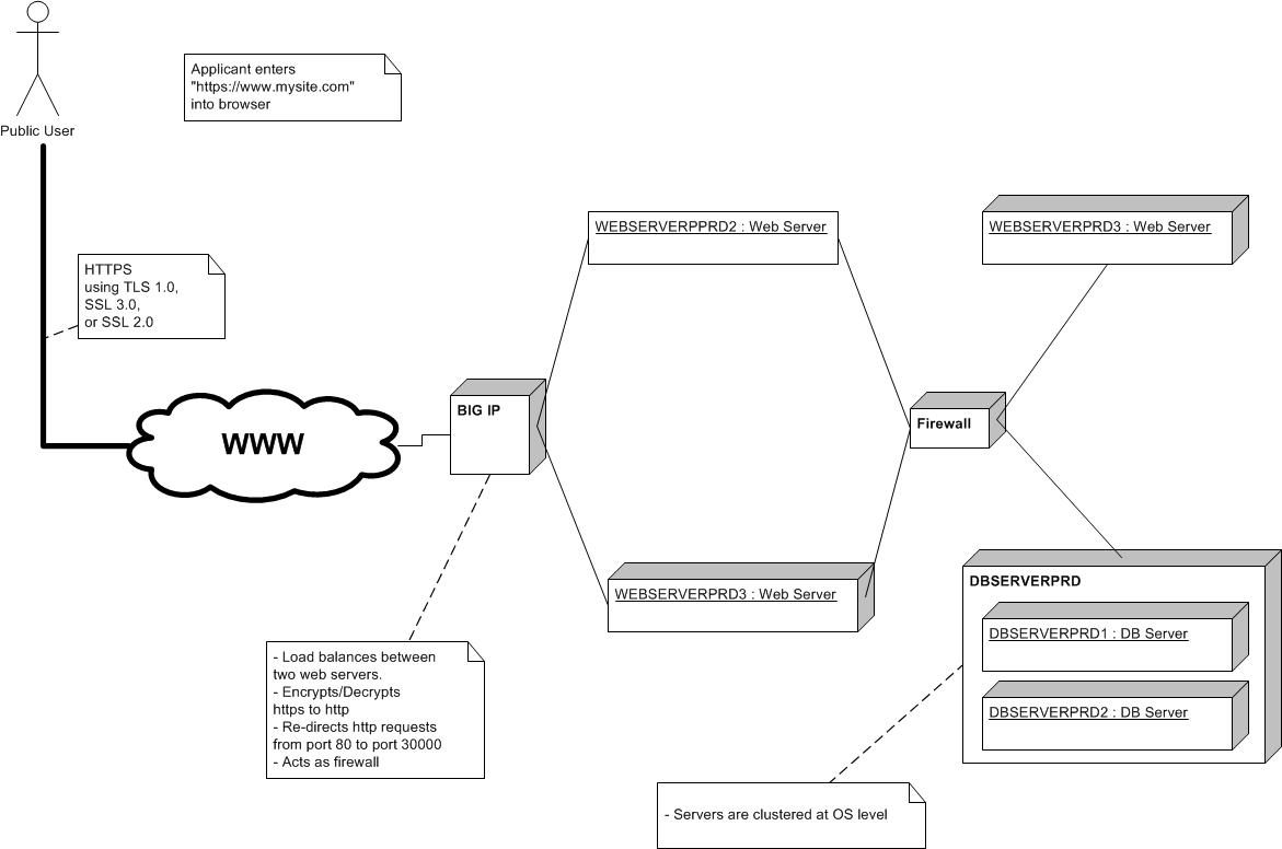 Software Architecture Deployment Viewpoint – Network Model Diagram