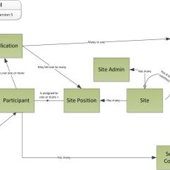 Software Architecture Diagram Visio Template Creative Family Tree An Example Conceptual Data Model Leonard S