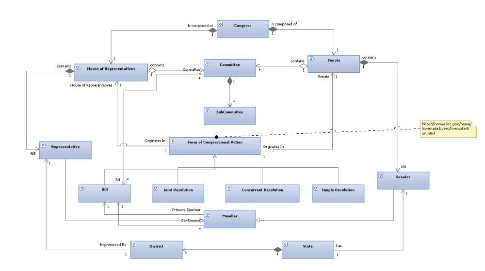 medium resolution of class diagram of the us congress