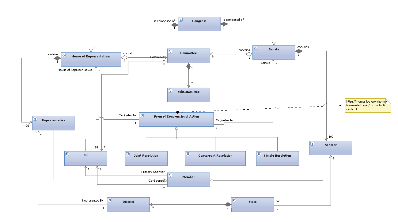hight resolution of class diagram of the us congress
