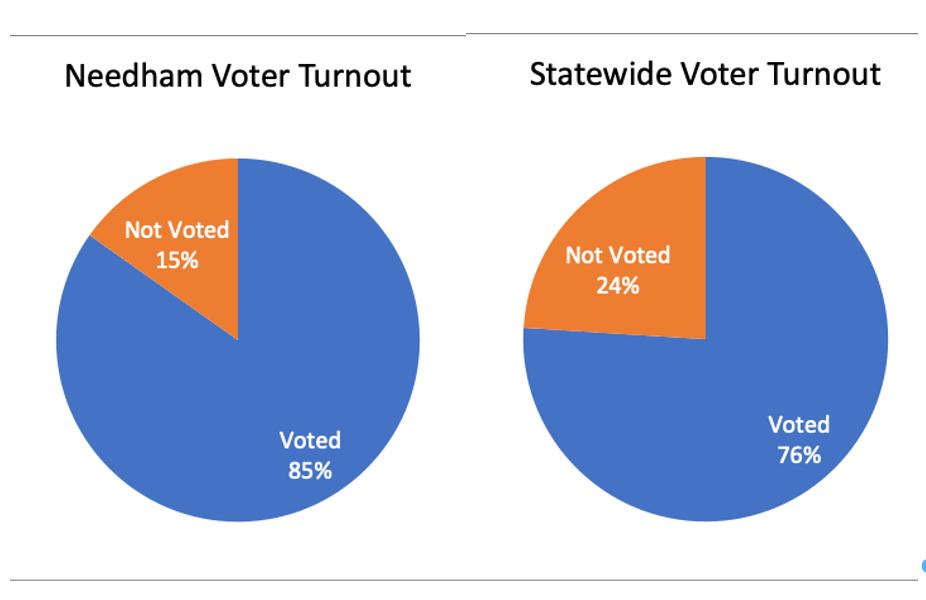 November 3, 2020 Election in Needham