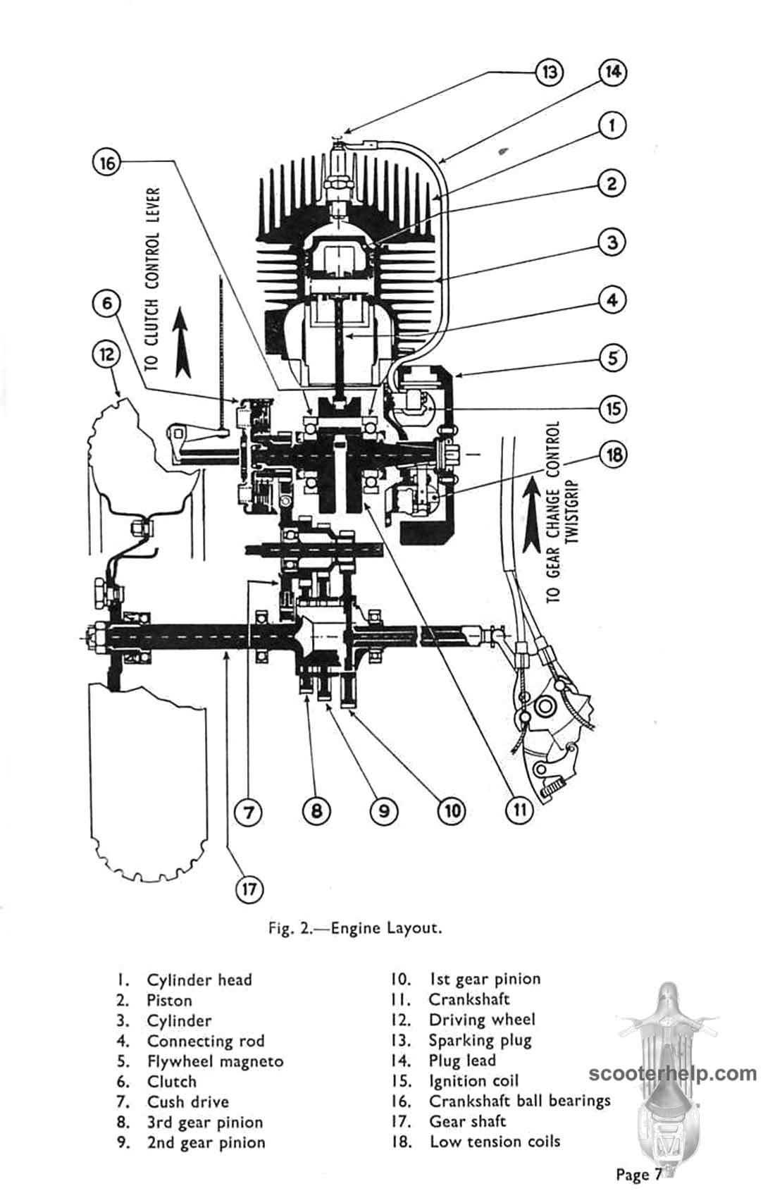 Vespa Douglas 42L2 & 92L2 Service Manual