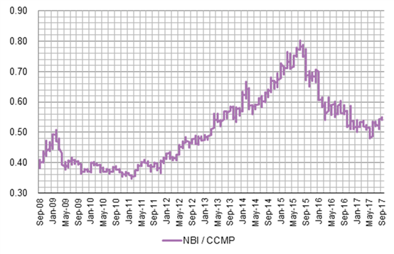 NBI Relative