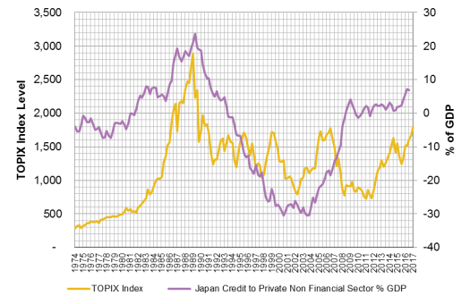 Topix vs Private Credit