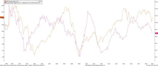 MXEU Index (MSCI Europe Index) E 2019-05-03 06-25-31