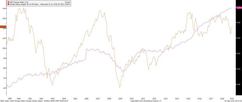 MXEU Index (MSCI Europe Index) E 2019-05-03 06-31-54