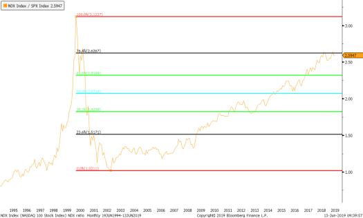 NDX Index (NASDAQ 100 Stock Inde 2019-06-13 09-39-55