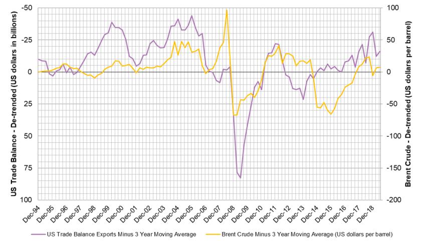 Trade Balance vs Brent