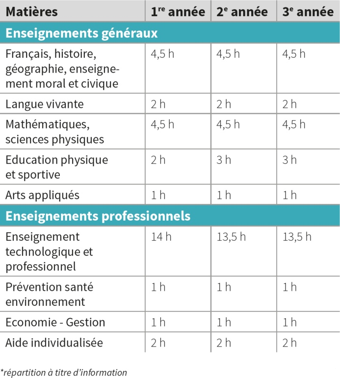 fiches_horaires_BAC HPS