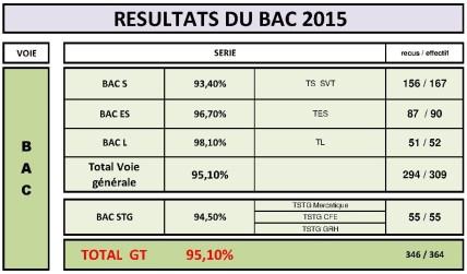 Examens2015