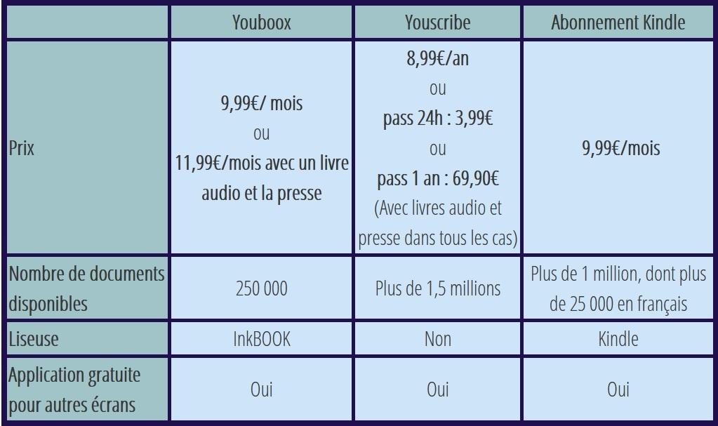 Tableau comparatif des abonnements ebook