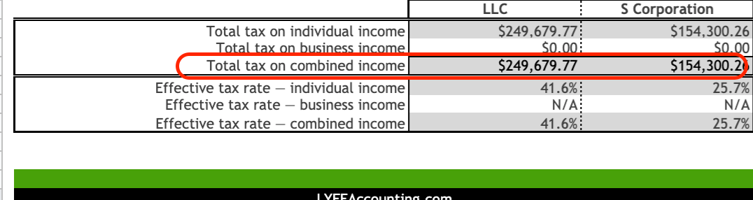 tax benefits of s-corps