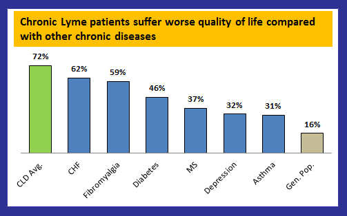 Quality of Life in Lyme Disease Compared to other chronic illness