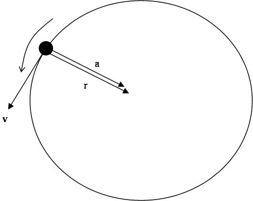 Force of Gravity and Circular Motion