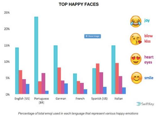 Graphique des tops émojis heureux