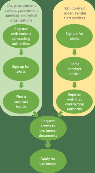 Sign up process flowchart