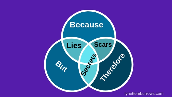 Because There are Lies, Secrets, and Scars you can create a unique plot. Learn how.