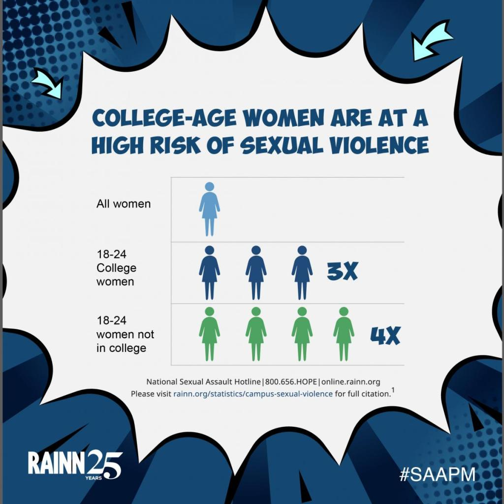 18-34 year old college women were at more risk than other women to be assaulted. Women of the same age and not in college were 4 times as likely to end up raped or assaulted.Speak out about the resources to fight sexual assault.