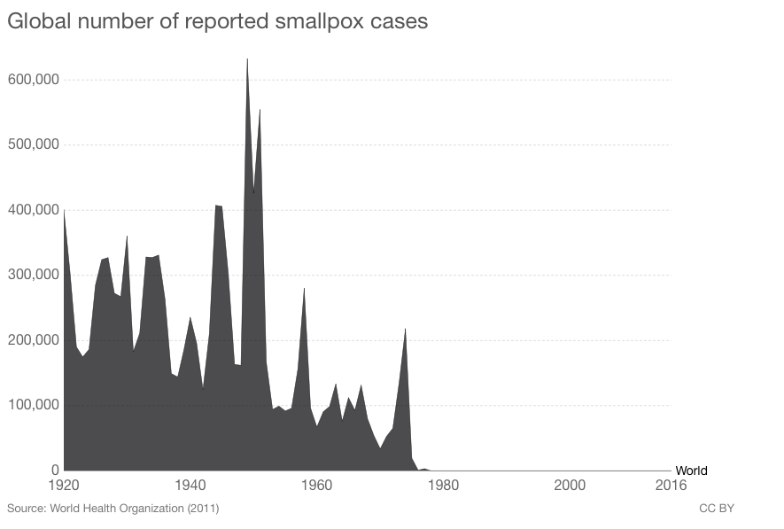 Graph showing 100,000s of deaths due to the smallpox virus from 1920 through the 1970s.