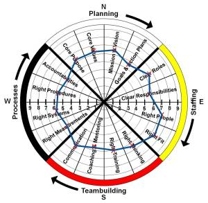 Circle of Success Example 2014-06-26